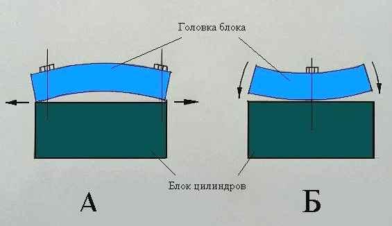 Затяжка головки блока