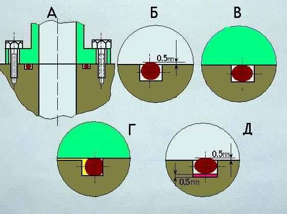 Уплотнение резиновыми кольцами