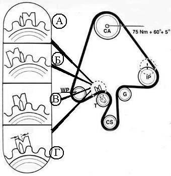 Положения отметчика при замене РГРМ